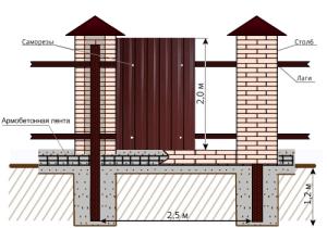 Схема расстояния между столбами при высоте 2м