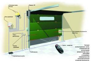Выбор блока управления для секционных ворот и установка
