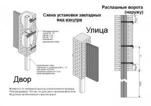 Вид изнутри установки закладных столбов