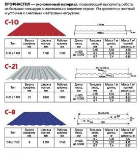 Марки материала и их характеристики