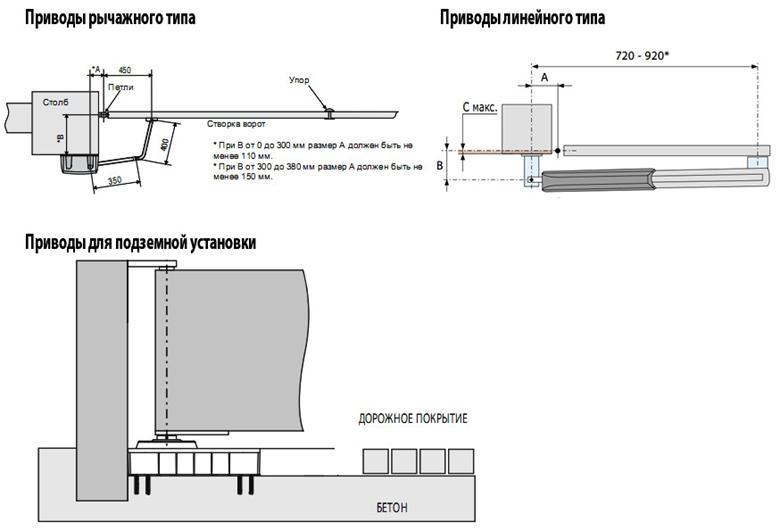 Автоматические приводы для ворот doorhan