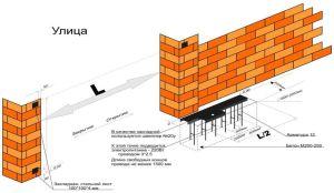 Схема основания ворот