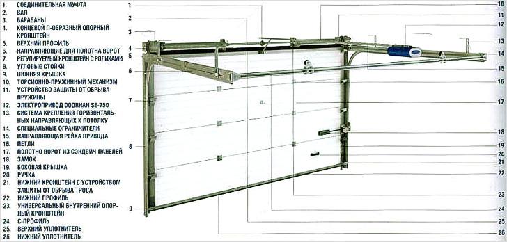 Подъемно-складные ворота своими руками чертежи и фото 653