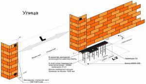Схема фундамента ворот