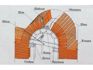 Sxema arki dlya zabora 300x225 - Уроки по качественной кладке кирпичных арок для заборов