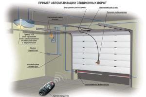Sxema avtomaticheskix sekcionnyx vorot 300x199 - Правила самостоятельной установки автоматических секционных ворот