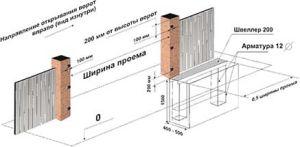 Схема опорных столбов
