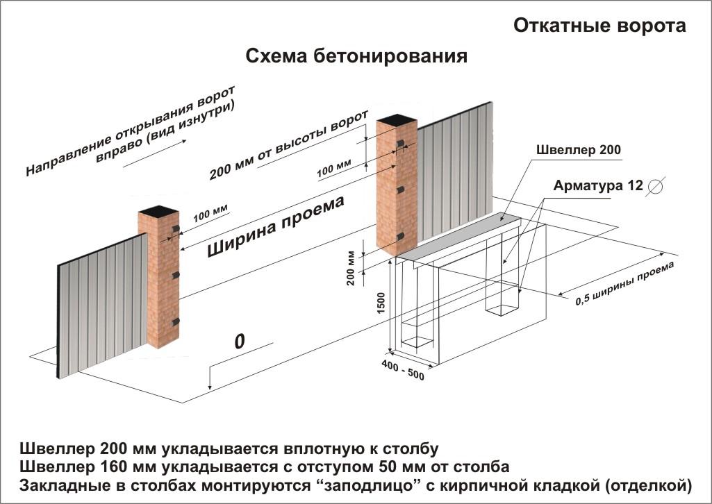 Откатные ворота своими руками в новосибирске