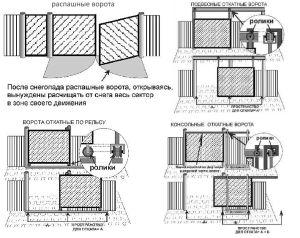 Разновидности ворот из металопрофиля