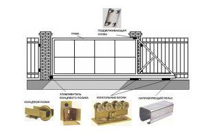 Применяемая фурнитура для конструкции