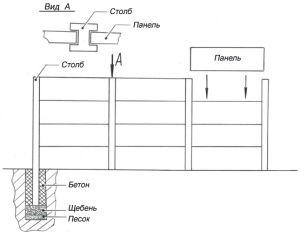 Эскиз установки бетонных столбов для наборного забора
