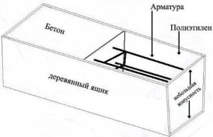Эскиз создания формы для бетонных столбов и секций