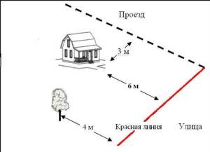 Эскиз с указанием норм строительства частных построек относительно красной линии