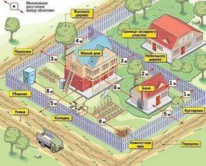 Рекомендуемое расположение строений внутри участка