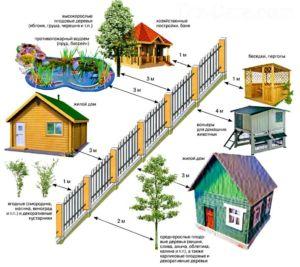 Расположение соседних построек относительно ограждения