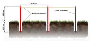 Схематическое отображение подготовки столбов ограждения к бетонированию