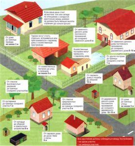 Расположение строений относительно дороги с учетом требований