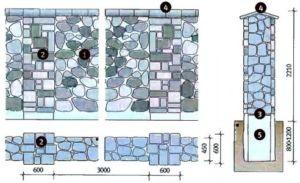 Схематический пример обустройства всего оградительного сооружения с опорами из камня