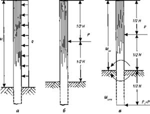 Схема расчета высоты опоры забора в зависимости от ветра