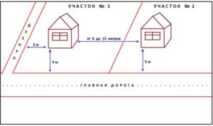 Требования расположения зданий относительно дорог