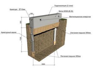 Схематическое отображение столбчато-ленточного основания забора на пучинистых грунтах