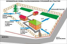 Схема нормативного расположения всех построек на частной территории