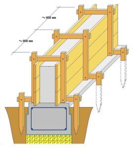 Схематическое отображение устройства опалубки забора