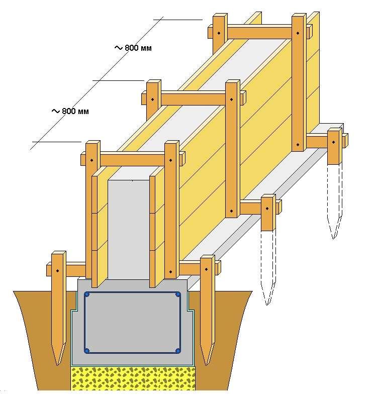 Как сделать забор с опалубкой