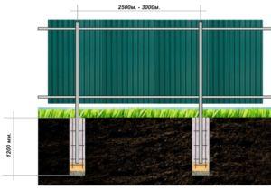 Схематическое отображение расположения столбов с поперечинами для металлопрофильного забора