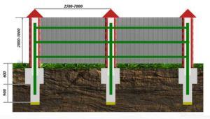 Схема установки опорных элементов для ограды из профнастила