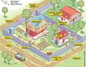 Расстояния между постройками
