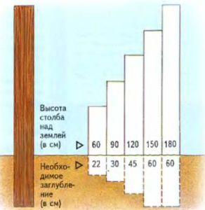 Эскиз с указанием применяемой высоты опорных элементов ограждения