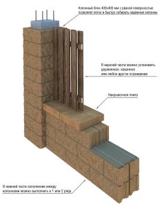 Схематическое изображение закладки сооружения