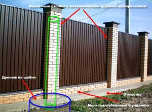 Особенности расчета глубины различных видов фундаментов под забор