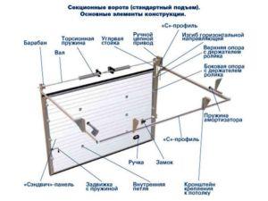 Чертеж с указанием основных элементов подъемно-секционной конструкции