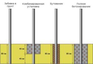 Варианты заглубления металлических опор забора