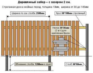 Схематическое отображение деревянной конструкции забора с указанием материала