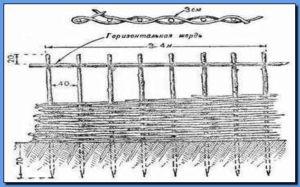 Схема плетения ограждения из лозы