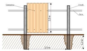 Схема монтажа профлиста на забор