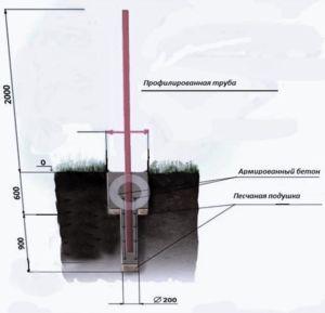 Эскиз монтажа металлических опор для въездной распашной группы