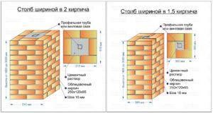 Схематическое отображение способов кладки кирпичных опор ограды с указанием размеров