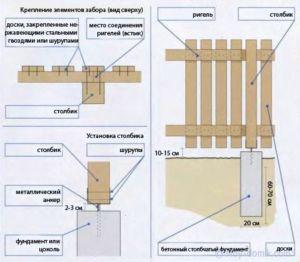 Схематическое отображение крепления деревянных элементов ограждения