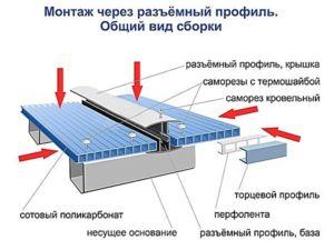 Крепление листов поликарбоната к металлическим элементам ограждения