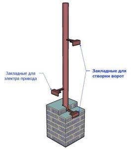 Эскиз с указанием закладных элементов кирпичных опор для крепления секций ограды