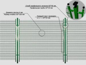 Схема ограждения из сварной сетки с указанием применяемого материала