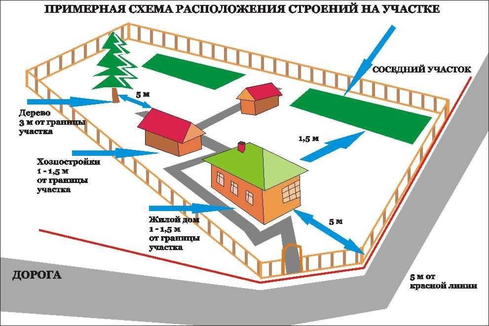 Схема расположения зданий на участке фото 986