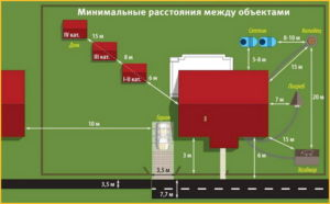 Сколько должно быть метров от забора до дома по нормативам