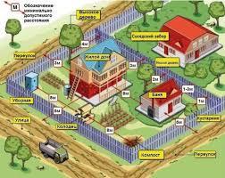 Планировка и застройка участков на законных основаниях
