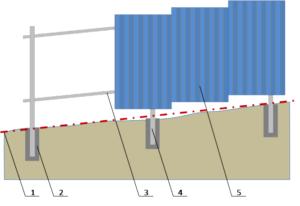 Схема выравнивания грунта для установки ограждения