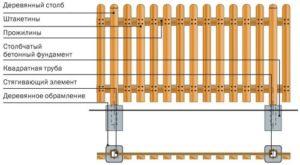 Схема устройства ограждения из штакетника со столбами